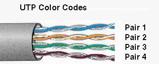 cat 5 wire cables with four pairs are used extensively for most residential  and office installations today  this cable has 8 conductors that are  twisted